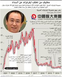أعمال: مخاوف من تخلف ايفرغراند عن السداد infographic