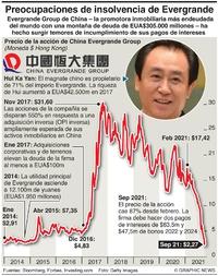 NEGOCIOS: Temores de insolvencia de Evergrande infographic