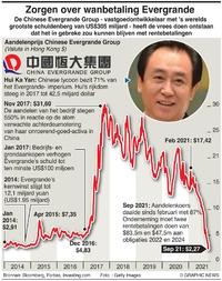 BUSINESS: Vrees voor wanbetaling Evergrande infographic