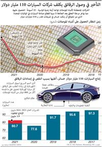 تكنولوجيا: زمن قياسي في انتظار الرقائق الإلكترونية infographic