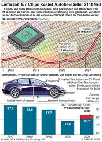 TECHNOLOGIE: Lieferverzögerung Mikrochips auf Rekordhöhe infographic