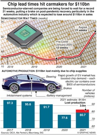 TECHNOLOGY: Microchip wait times hit record high infographic