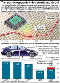 TECNOLOGÍA: Tiempos de espera de microchips en máximo récord infographic
