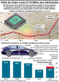 TECNOLOGIA: Tempos de espera por microchip em alta infographic
