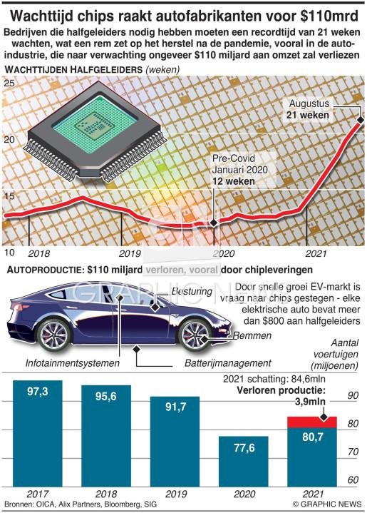 Wachttijden microchip op recordhoogte infographic