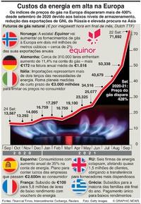 NEGÓCIOS: Preço do gás natural dispara infographic