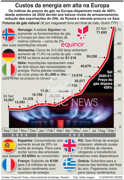 Preço do gás natural dispara infographic