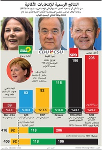FOR TRANSLATION POLITICS: Germany election result infographic
