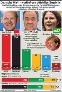 POLITIK: Deutsche Wahl - vorläufiges Ergebnis infographic