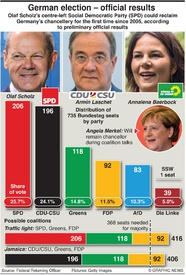 POLITICS: Germany election official result (1) infographic