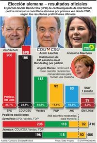 POLÍTICA: Resultado oficial de la elección en Alemania (1) infographic