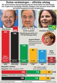 POLITIEK: Uitslag Duitse verkiezingen infographic