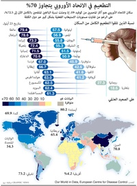 HEALTH: EU passes 70% fully vaccinated against Covid infographic