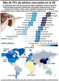 SALUD: Más de 70% de adultos totalmente vacunados contra Covid en la UE infographic