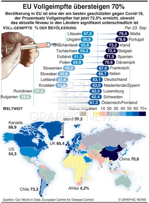 EU erreicht 70% Vollgeimpfte gegen Covid infographic
