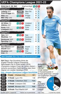 FUSSBALL: UEFA Champions League Tag 2, Dienstag, 28. Sep infographic