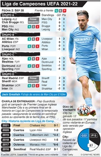 SOCCER: Liga de Campeones UEFA Fecha 2, Martes 28 de septiembre infographic