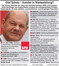 POLITIK: Olaf Scholz Profil infographic
