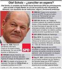POLÍTICA: Perfil de Olaf Scholz infographic