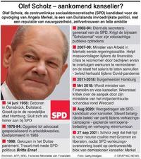 POLITIEK: Profiel Olaf Scholz infographic