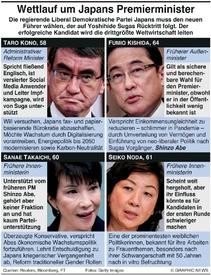 POLITIK: Kandidaten für Japans PM infographic