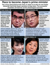 POLITICS: Candidates to become Japan's PM infographic