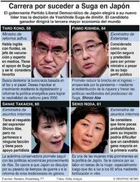 POLÍTICA: Candidatos para convertirse en premier de Japón infographic