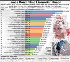 UNTERHALTUNG: James Bond Franchise Einnahmen infographic