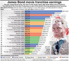 ENTERTAINMENT: James Bond franchise earnings infographic