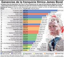 ENTRETENIMIENTO: Ganancias de la franquicia James Bond infographic