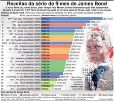 CINEMA: Receitas da série e filmes de James Bond infographic
