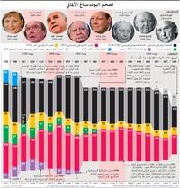 سياسة: تضخم البوندستاغ الألماني infographic