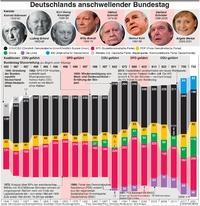 POLITIK: Deutschlands anschwellender Bundestag infographic