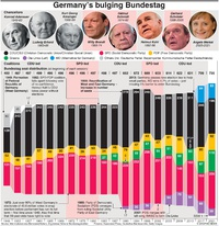 POLITICS: Germany's bulging Bundestag infographic