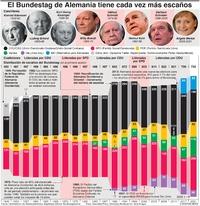 POLÍTICA: El Bundestag de Alemania tiene cada vez más escaños  infographic