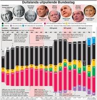 POLITIEK: Uitpuilende Duitse Bundestag infographic