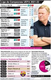 SOCCER: Liga de Campeones UEFA  Fecha 2, Miercoles 29 de septiembre infographic