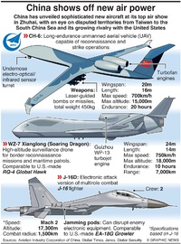 MILITARY: China's new air power infographic