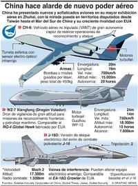 EJÉRCITOS: Nuevo poder aéreo de China infographic