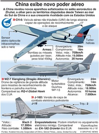 DEFESA: Novo poder aéreo da China infographic