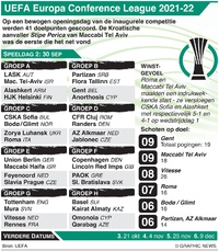 VOETBAL: UEFA Europa Conference League Dag 2, donderdag 30 sep infographic