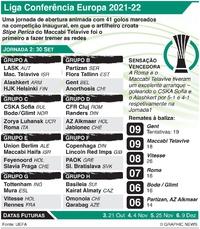 FUTEBOL: Liga Conferência Europa, Jornada 2, Quinta-feira, 30 Set infographic
