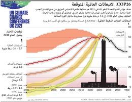 مناخ: COP26: الانبعاثات العالمية المتوقعة infographic