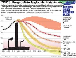 KLIMA: COP26 –Prognostizierte globale Emissionen infographic