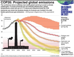CLIMATE: COP26 –Projected global emissions infographic