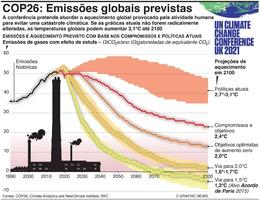 CLIMA: COP26 –Emissões globais previstas infographic