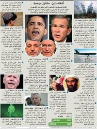 سياسة: أفغانستان: حقائق مزعجة infographic