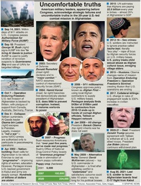 POLITICS: Uncomfortable Afghan truths infographic