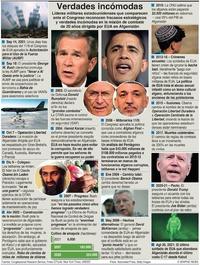POLÍTICA: Verdades incomodas dn Afganistán infographic