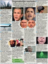 POLITIEK: Ongemakkelijke Afghaanse waarheden infographic
